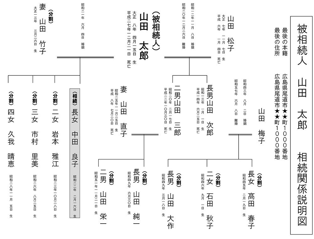 ●相続関係説明図(相続相談事例)